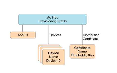 ad-hoc-profile